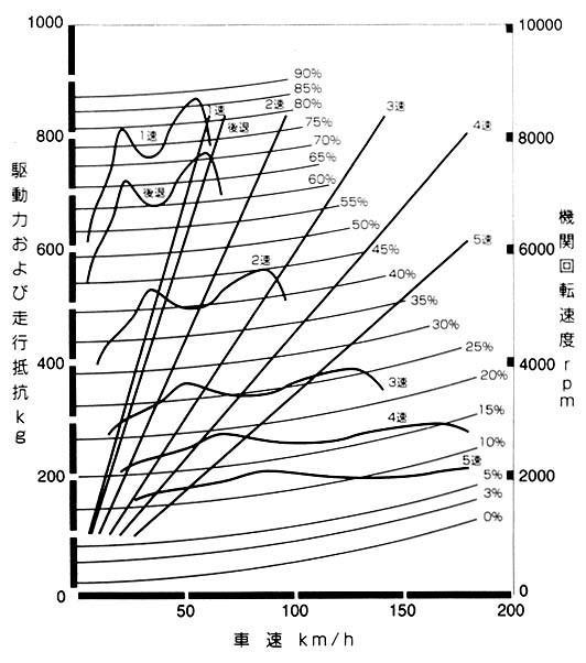 JDM 96-Spec Dyno Chart