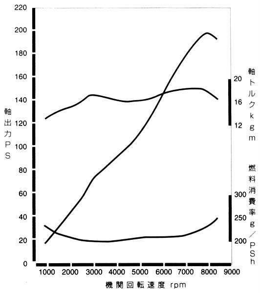 JDM 96 Spec Dyno Chart