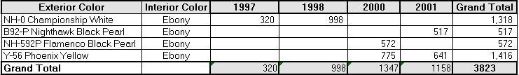 usdm-color-totals.jpg