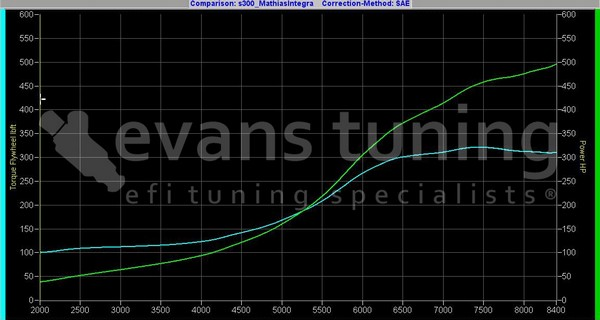 Turbocharged Integra Type-R Dyno Chart