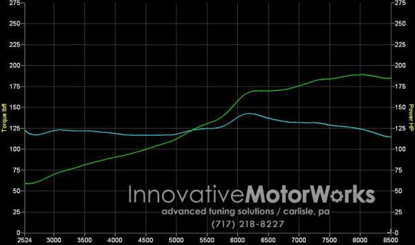 2001 Acura Integra Type-R Dyno Chart